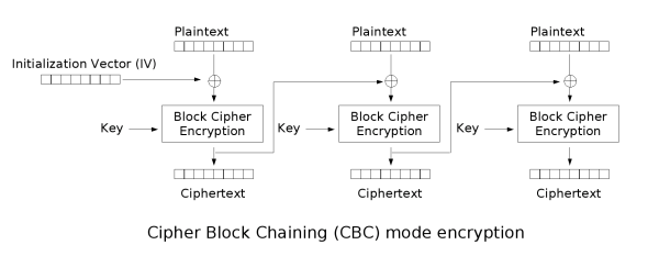 Cipher Block Chaining (CBC) mode encryption